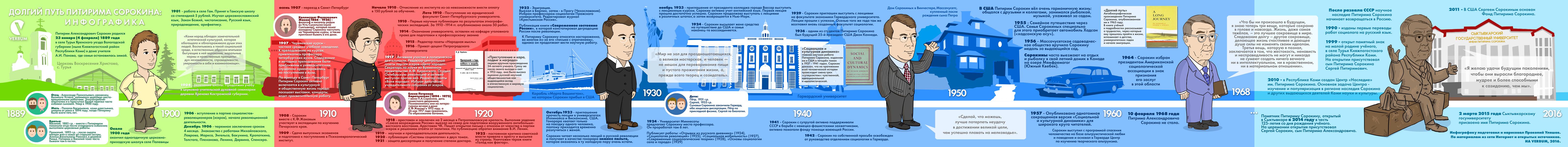 Pitirim Infographic3